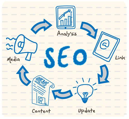Seo'nun Web Sitesine Zararları ve Yararları